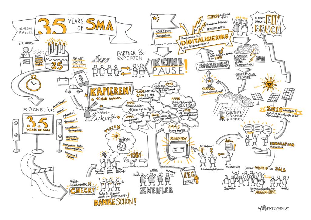 SMA 35 Jahre digital - Sketchnotemafia