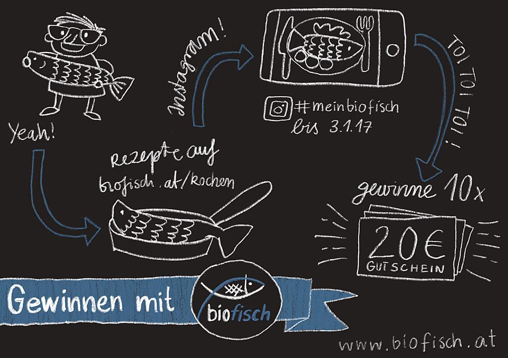 Biofisch Sketchnote Postkarte im Tafellook