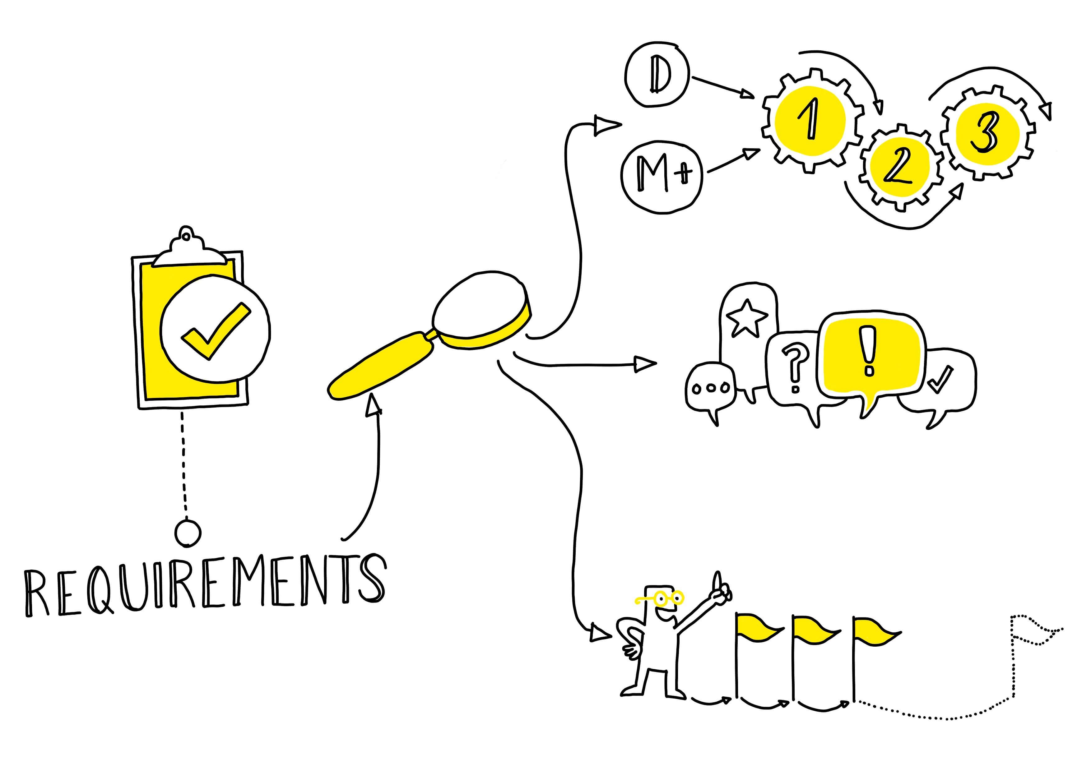 """Anforderungen - Präsentation """"Layers upon Layers"""" auf der ICOM-CC Kopenhagen"""